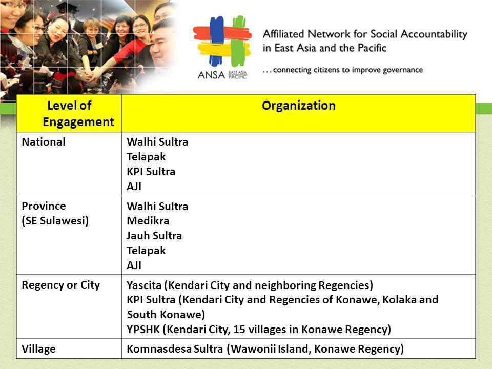 Level of Engagement Organization NationalWalhi Sultra Telapak KPI Sultra AJI Province (SE Sulawesi) Walhi Sultra Medikra Jauh Sultra Telapak AJI Regency or CityYascita (Kendari City and neighboring Regencies) KPI Sultra (Kendari City and Regencies of Konawe, Kolaka and South Konawe) YPSHK (Kendari City, 15 villages in Konawe Regency) VillageKomnasdesa Sultra (Wawonii Island, Konawe Regency)