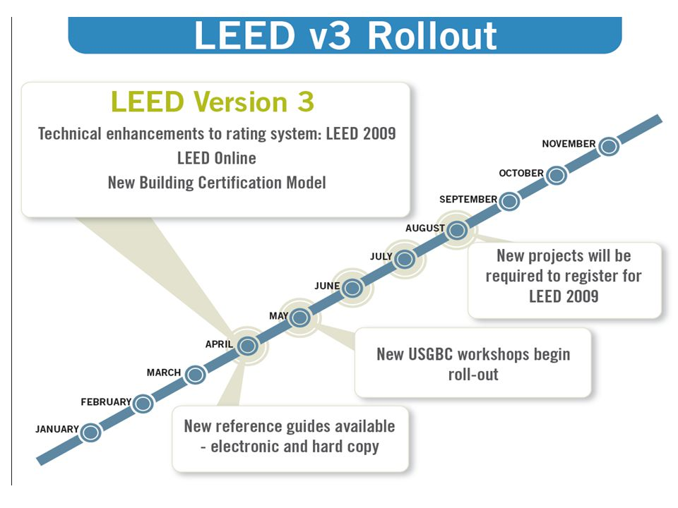 Q: What are the three levels or tiers of LEED Accreditation.