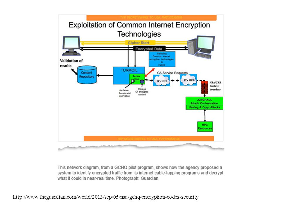 http://www.theguardian.com/world/2013/sep/05/nsa-gchq-encryption-codes-security