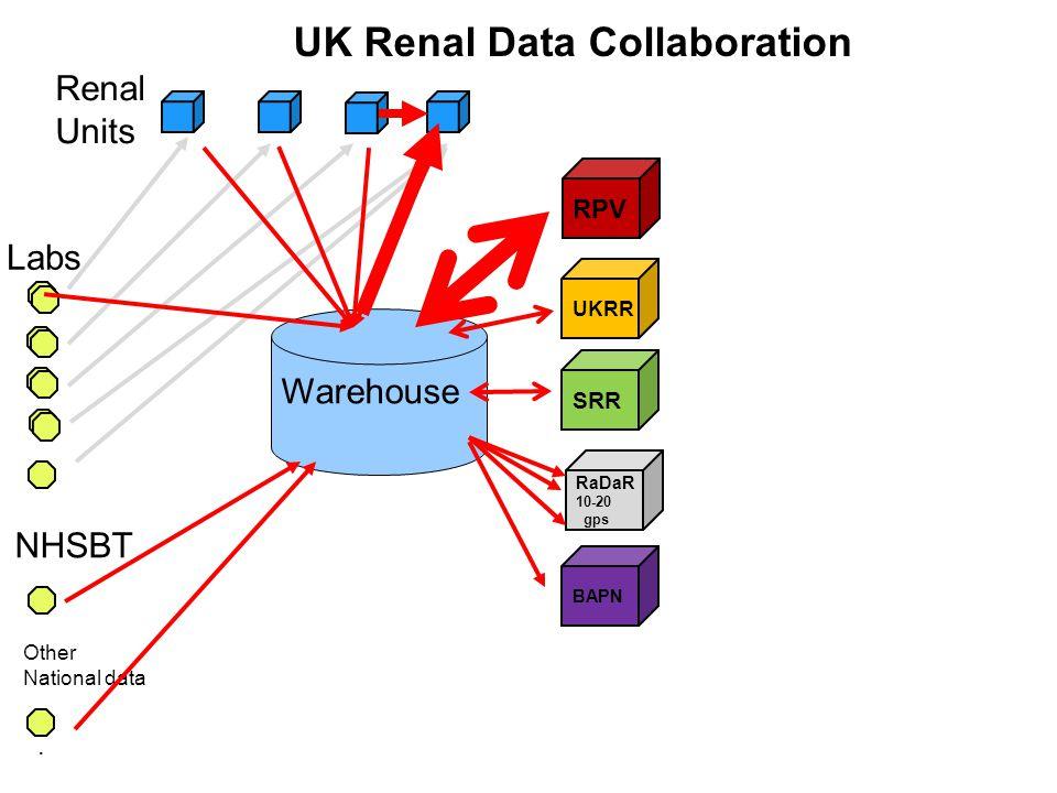 RPV. UK Renal Data Collaboration Labs Renal Units UKRR SRR RaDaR 10-20 gps NHSBT Other National data Warehouse BAPN