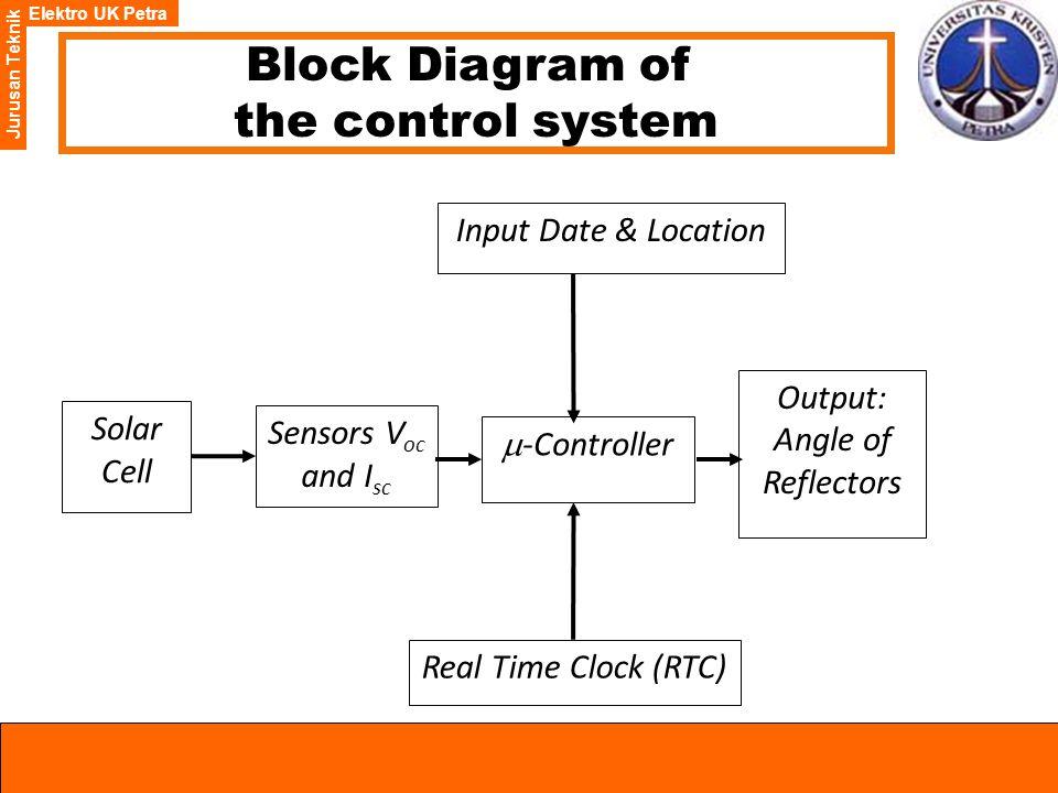 Elektro UK Petra Jurusan Teknik Real Time Clock (RTC)  -Controller Output: Angle of Reflectors Input Date & Location Sensors V oc and I sc Solar Cell Block Diagram of the control system