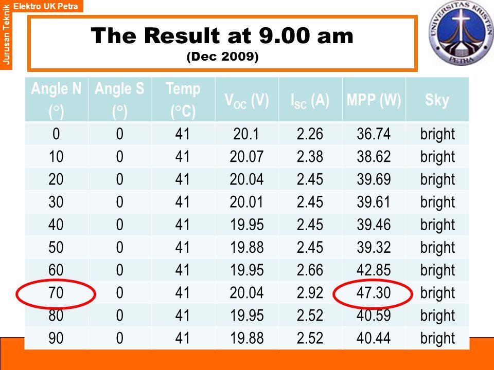 Elektro UK Petra Jurusan Teknik The Result at 9.00 am (Dec 2009) Angle N ( ° ) Angle S ( ° ) Temp (°C) V OC (V)I SC (A)MPP (W)Sky 004120.12.2636.74bright 1004120.072.3838.62bright 2004120.042.4539.69bright 3004120.012.4539.61bright 4004119.952.4539.46bright 5004119.882.4539.32bright 6004119.952.6642.85bright 7004120.042.9247.30bright 8004119.952.5240.59bright 9004119.882.5240.44bright