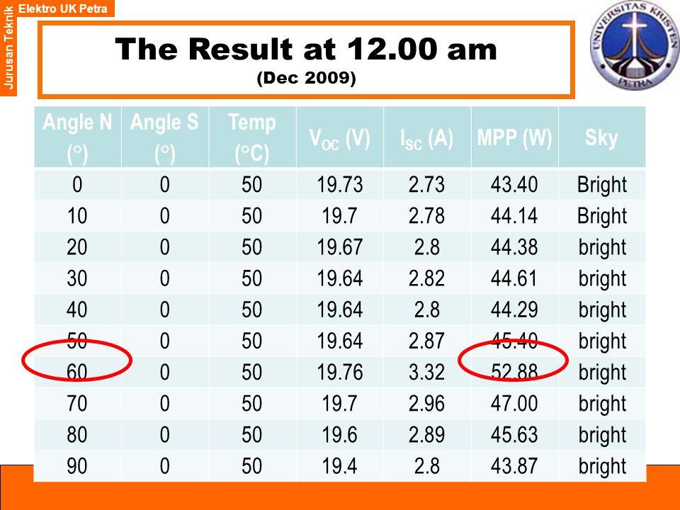 Elektro UK Petra Jurusan Teknik The Result at 12.00 am (Dec 2009) Angle N ( ° ) Angle S ( ° ) Temp (°C) V OC (V)I SC (A)MPP (W)Sky 005019.732.7343.40Bright 1005019.72.7844.14Bright 2005019.672.844.38bright 3005019.642.8244.61bright 4005019.642.844.29bright 500 19.642.8745.40bright 6005019.763.3252.88bright 7005019.72.9647.00bright 8005019.62.8945.63bright 9005019.42.843.87bright