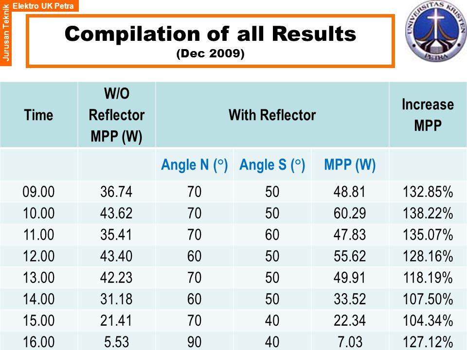Elektro UK Petra Jurusan Teknik Compilation of all Results (Dec 2009) Time W/O Reflector MPP (W) With Reflector Increase MPP Angle N ( ° )Angle S ( ° )MPP (W) 09.0036.74705048.81132.85% 10.0043.62705060.29138.22% 11.0035.41706047.83135.07% 12.0043.40605055.62128.16% 13.0042.23705049.91118.19% 14.0031.18605033.52107.50% 15.0021.41704022.34104.34% 16.005.5390407.03127.12%