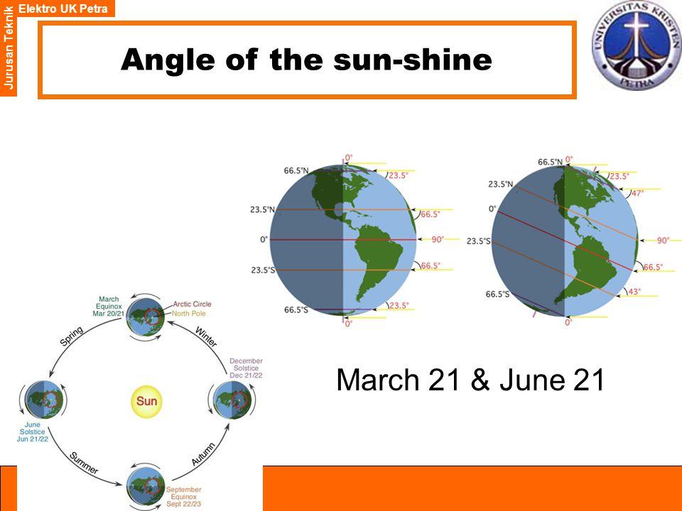 Elektro UK Petra Jurusan Teknik Angle of the sun-shine March 21 & June 21