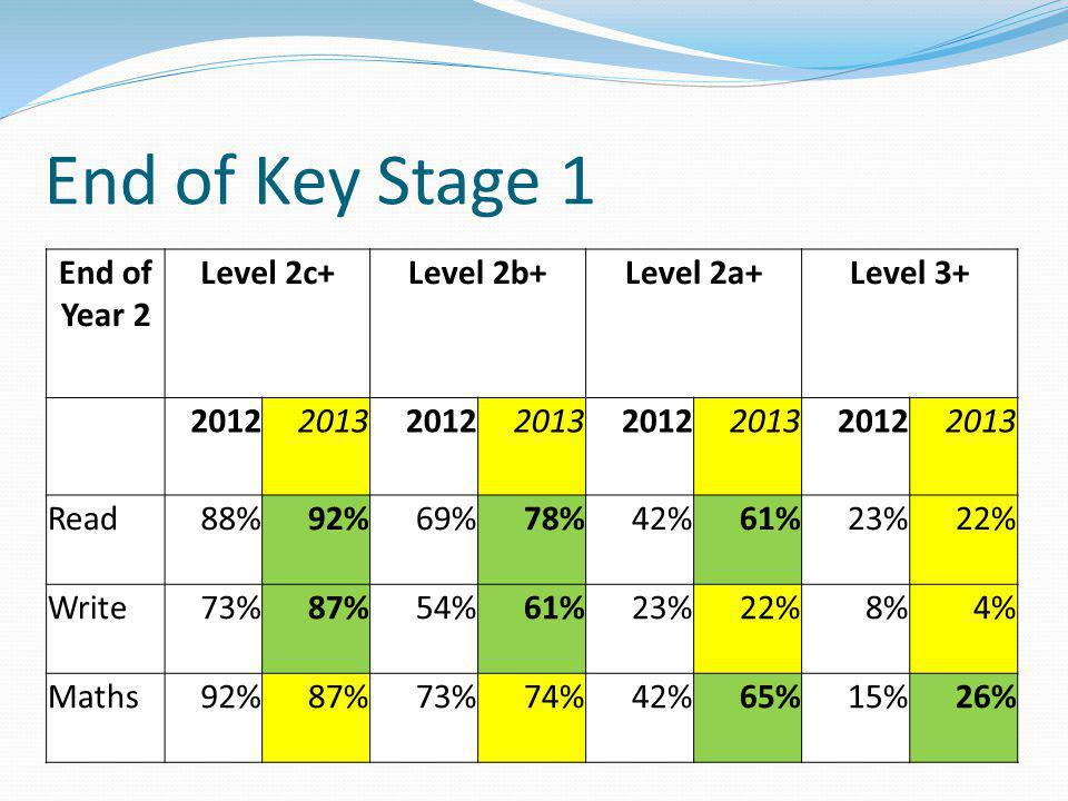 End of Key Stage 1 End of Year 2 Level 2c+Level 2b+Level 2a+Level 3+ 20122013201220132012201320122013 Read88%92%69%78%42%61%23%22% Write73%87%54%61%23%22%8%4% Maths92%87%73%74%42%65%15%26%