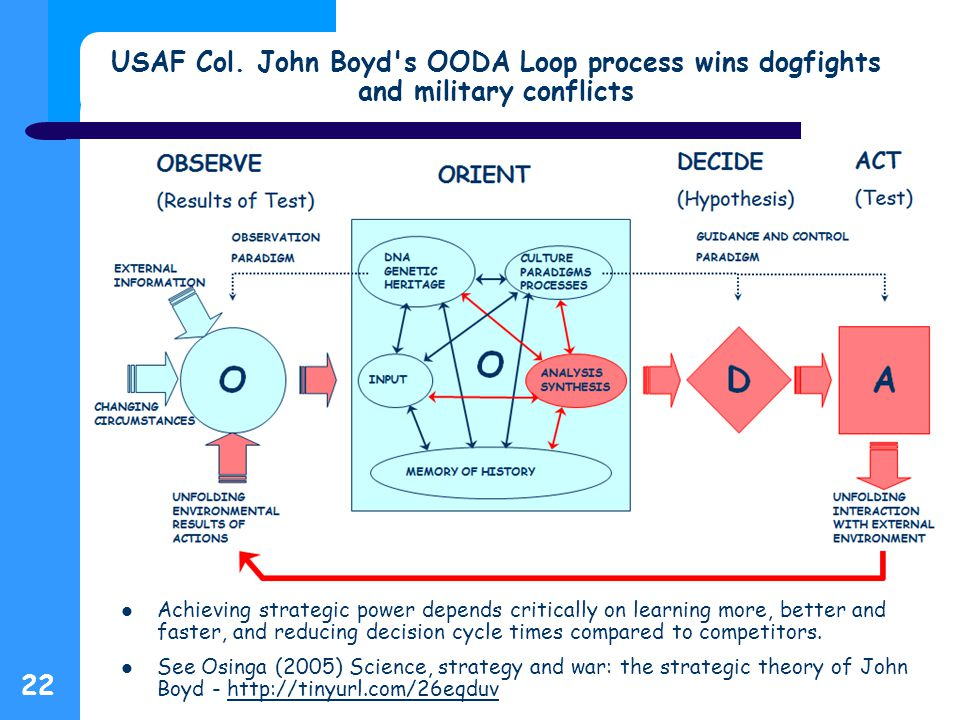 22 USAF Col. John Boyd's OODA Loop process wins dogfights and military conflicts Achieving strategic power depends critically on learning more, better