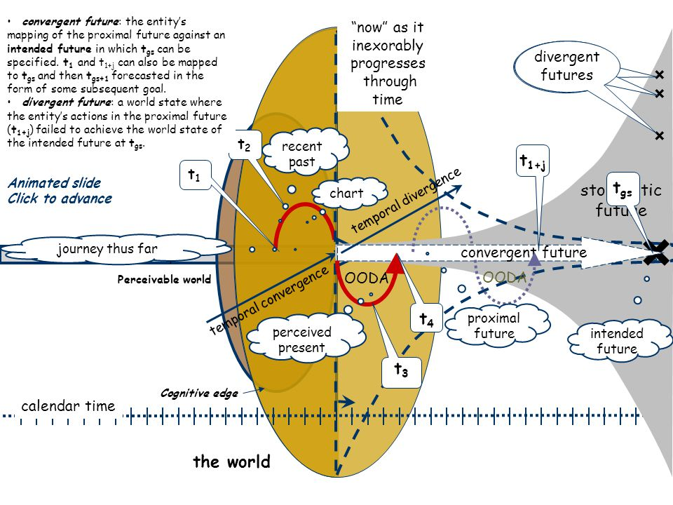 immutable past the world t1t1 t2t2 temporal convergence calendar time intended future × × × divergent futures × stochastic future convergent future temporal divergence OODA t4t4 t3t3 Perceivable world Cognitive edge journey thus far chart: received and constructed world view that remains extant and authoritative for a single OODA cycle.