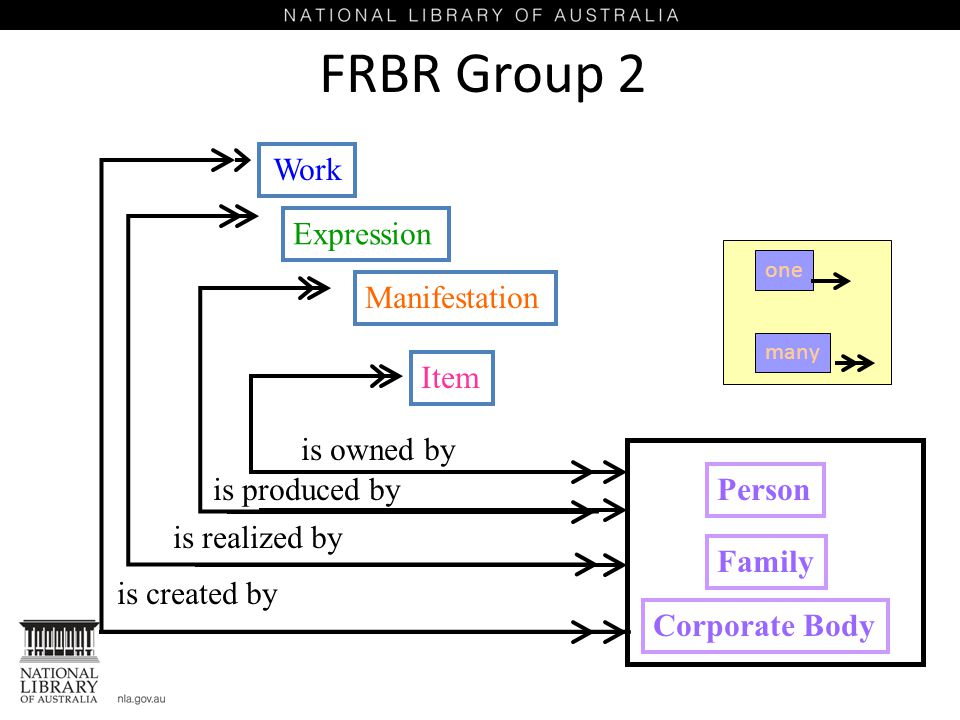 Work Expression Manifestation Item FRBR Group 2 is owned by is produced by is realized by is created by Person Corporate Body Family one many