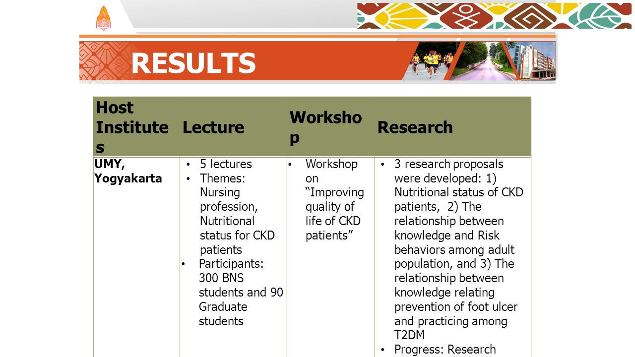 RESULTS Host Institute s Lecture Worksho p Research UMY, Yogyakarta 5 lectures Themes: Nursing profession, Nutritional status for CKD patients Participants: 300 BNS students and 90 Graduate students Workshop on Improving quality of life of CKD patients 3 research proposals were developed: 1) Nutritional status of CKD patients, 2) The relationship between knowledge and Risk behaviors among adult population, and 3) The relationship between knowledge relating prevention of foot ulcer and practicing among T2DM Progress: Research proposal for Nutritional status of CKD patients was developed.