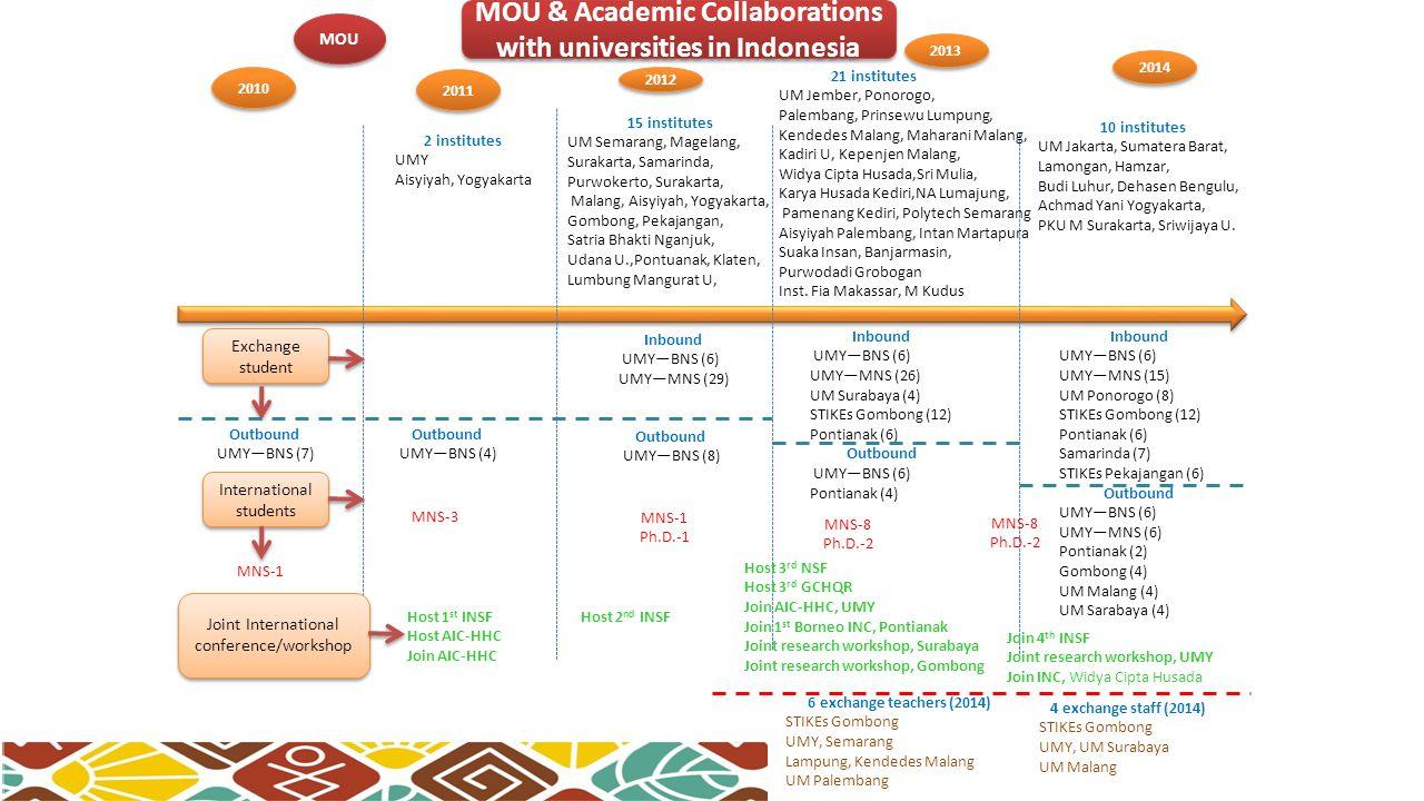 MOU & Academic Collaborations with universities in Indonesia MOU Exchange student Exchange student Joint International conference/workshop 2011 2012 2013 2014 2010 6 exchange teachers (2014) STIKEs Gombong UMY, Semarang Lampung, Kendedes Malang UM Palembang 4 exchange staff (2014) STIKEs Gombong UMY, UM Surabaya UM Malang Outbound UMY—BNS (7) Outbound UMY—BNS (4) Outbound UMY—BNS (8) Inbound UMY—BNS (6) UMY—MNS (29) Inbound UMY—BNS (6) UMY—MNS (26) UM Surabaya (4) STIKEs Gombong (12) Pontianak (6) Outbound UMY—BNS (6) Pontianak (4) Host 3 rd NSF Host 3 rd GCHQR Join AIC-HHC, UMY Join 1 st Borneo INC, Pontianak Joint research workshop, Surabaya Joint research workshop, Gombong Host 2 nd INSF Host 1 st INSF Host AIC-HHC Join AIC-HHC Join 4 th INSF Joint research workshop, UMY Join INC, Widya Cipta Husada 2 institutes UMY Aisyiyah, Yogyakarta 15 institutes UM Semarang, Magelang, Surakarta, Samarinda, Purwokerto, Surakarta, Malang, Aisyiyah, Yogyakarta, Gombong, Pekajangan, Satria Bhakti Nganjuk, Udana U.,Pontuanak, Klaten, Lumbung Mangurat U, 21 institutes UM Jember, Ponorogo, Palembang, Prinsewu Lumpung, Kendedes Malang, Maharani Malang, Kadiri U, Kepenjen Malang, Widya Cipta Husada,Sri Mulia, Karya Husada Kediri,NA Lumajung, Pamenang Kediri, Polytech Semarang Aisyiyah Palembang, Intan Martapura Suaka Insan, Banjarmasin, Purwodadi Grobogan Inst.