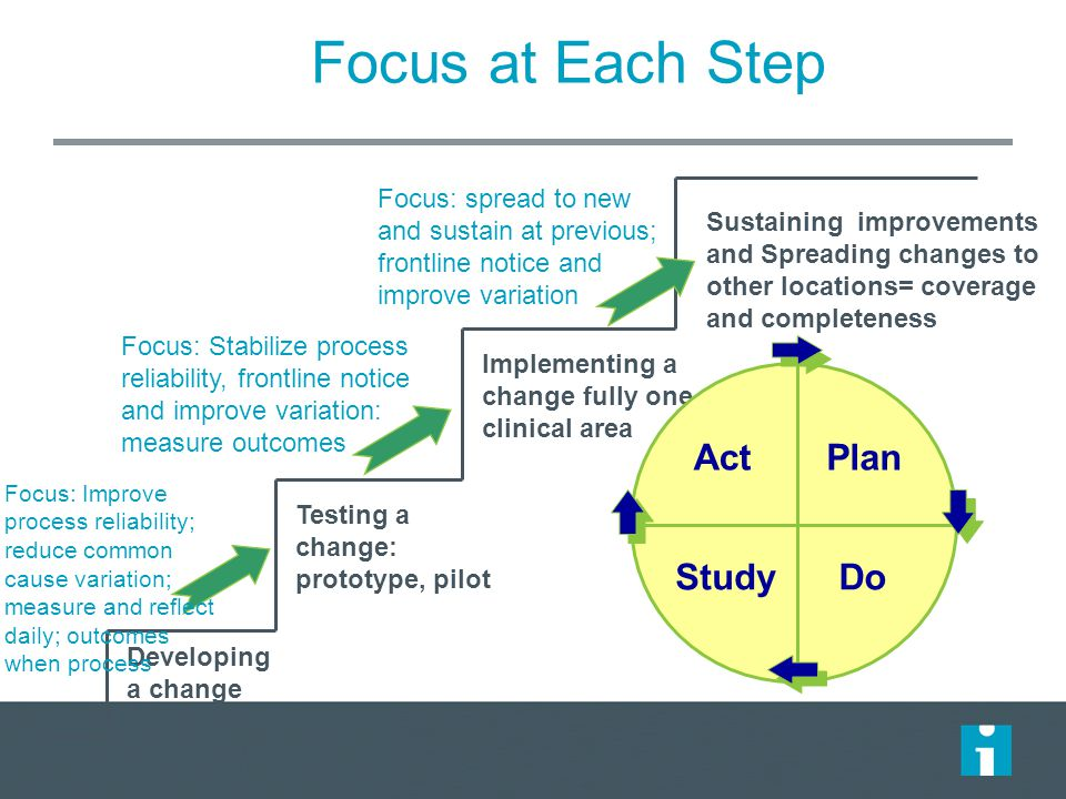 Focus at Each Step Sustaining improvements and Spreading changes to other locations= coverage and completeness Developing a change Implementing a change fully one clinical area Testing a change: prototype, pilot ActPlan StudyDo Focus: Stabilize process reliability, frontline notice and improve variation: measure outcomes Focus: spread to new and sustain at previous; frontline notice and improve variation Focus: Improve process reliability; reduce common cause variation; measure and reflect daily; outcomes when process