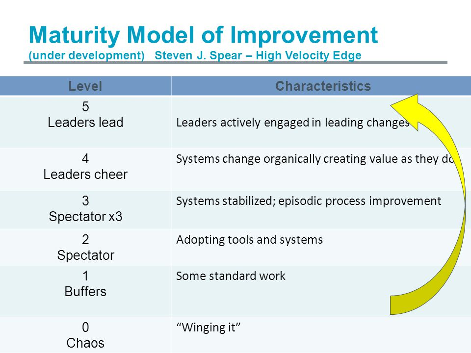 Maturity Model of Improvement (under development) Steven J. Spear – High Velocity Edge LevelCharacteristics 5 Leaders lead Leaders actively engaged in