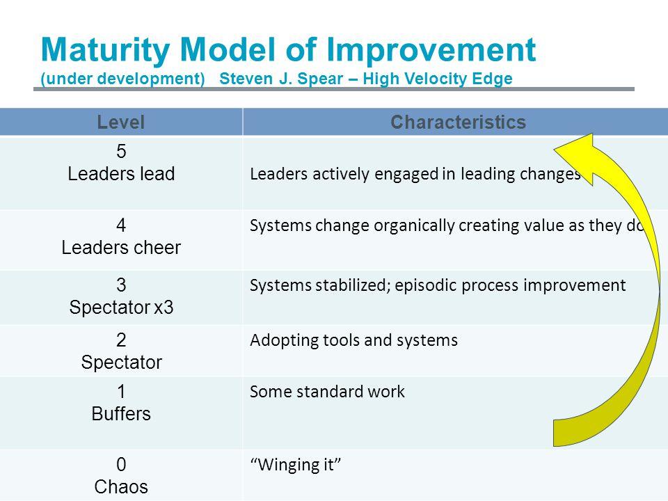 Maturity Model of Improvement (under development) Steven J.