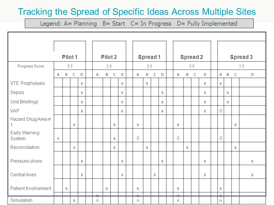 Tracking the Spread of Specific Ideas Across Multiple Sites Pilot 1 Pilot 2 Spread 1 Spread 2 Spread 3 Progress Score3.5 3.0 2.0 3.0 1.5 ABCD ABCD ABCD ABCD ABCD VTE Prophylaxis x x x x x Sepsis x x x x x Unit Briefings x x x x x VAP x x x x 0 Hazard Drug/Area # 1 x x x x x Early Warning Systemx x 0 0 0 Reconciliation x x x x x Pressure ulcers x x x x x Central lines x x x x x Patient Involvement x x x x x Simulation x NANA NANA NANA NANA Legend: A= Planning B= Start C= In Progress D= Fully Implemented