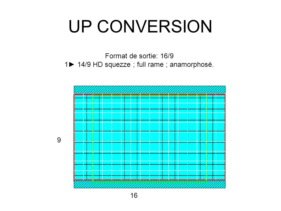 UP CONVERSION Format de sortie: 16/9 1► 14/9 HD squezze ; full rame ; anamorphosé. 9 16