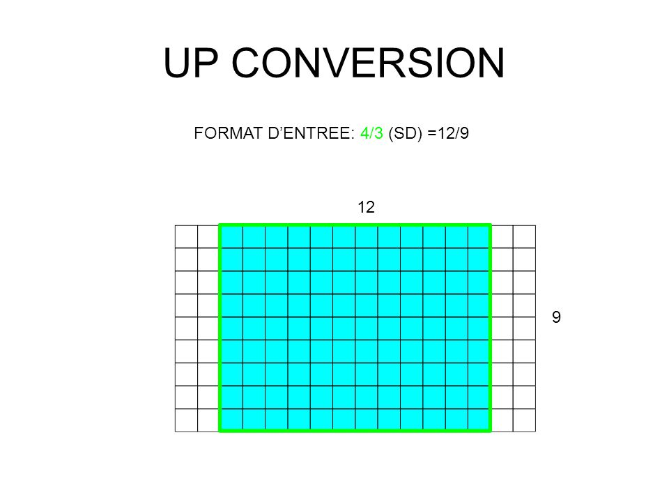UP CONVERSION FORMAT D'ENTREE: 4/3 (SD) =12/9 12 9