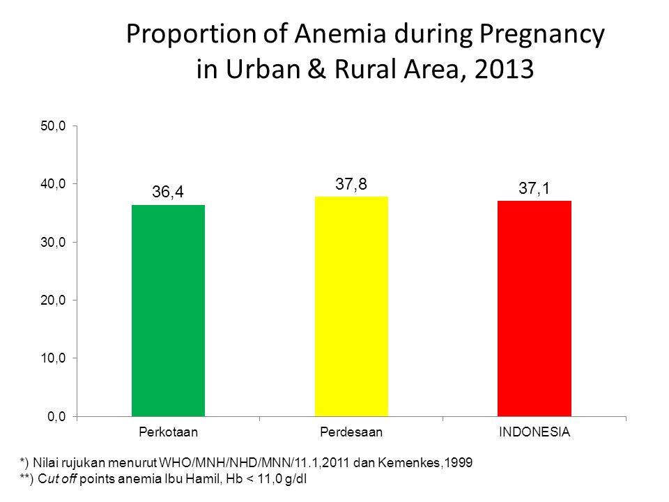 Proportion of Anemia during Pregnancy in Urban & Rural Area, 2013 *) Nilai rujukan menurut WHO/MNH/NHD/MNN/11.1,2011 dan Kemenkes,1999 **) Cut off poi
