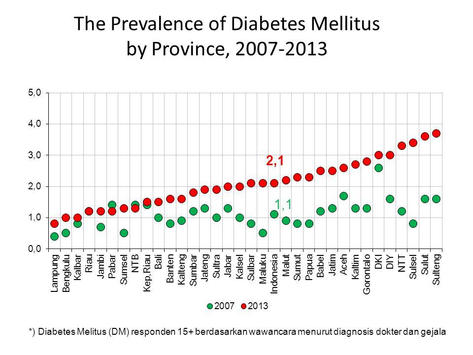 The Prevalence of Diabetes Mellitus by Province, 2007-2013 *) Diabetes Melitus (DM) responden 15+ berdasarkan wawancara menurut diagnosis dokter dan g