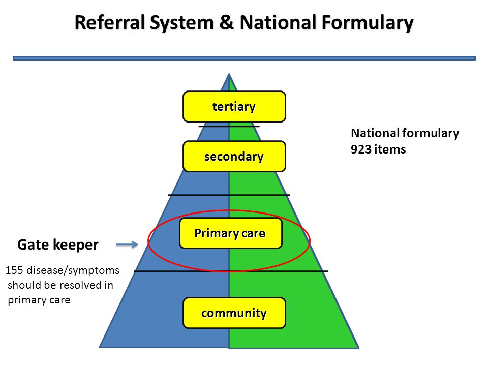 Referral System & National Formulary community Primary care secondary tertiary Gate keeper 155 disease/symptoms should be resolved in primary care Nat