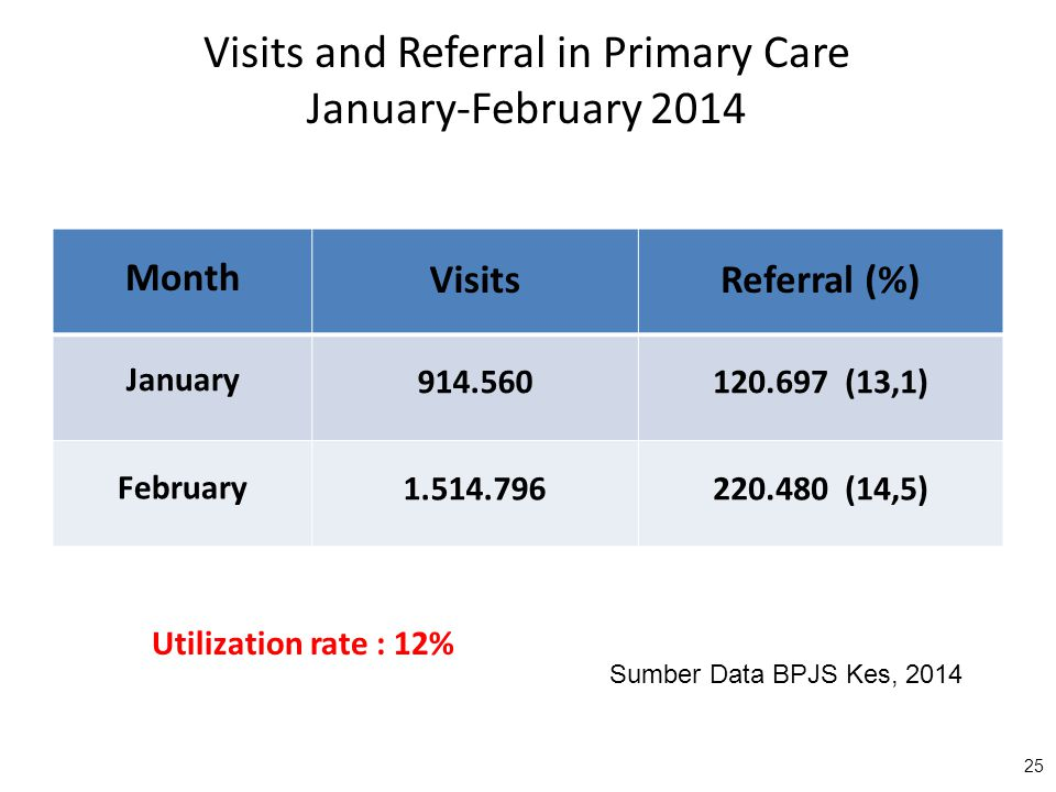 Visits and Referral in Primary Care January-February 2014 25 Month VisitsReferral (%) January 914.560120.697 (13,1) February 1.514.796220.480 (14,5) S
