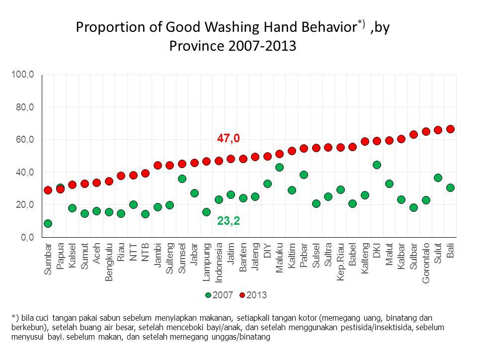 Proportion of Good Washing Hand Behavior *),by Province 2007-2013 *) bila cuci tangan pakai sabun sebelum menyiapkan makanan, setiapkali tangan kotor