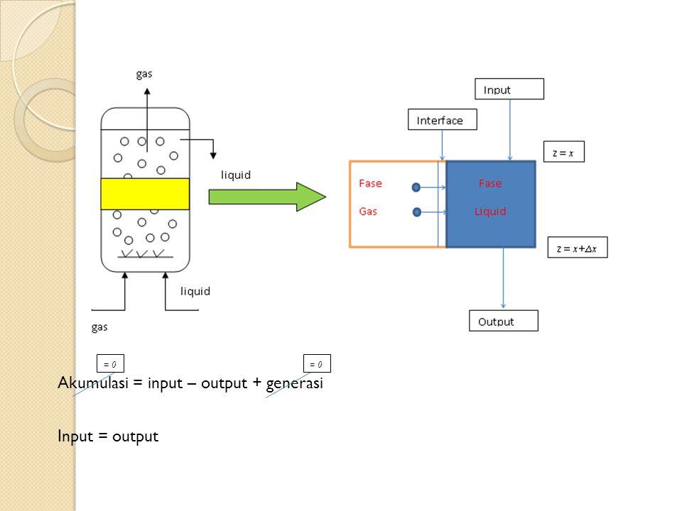 Akumulasi = input – output + generasi Input = output = 0