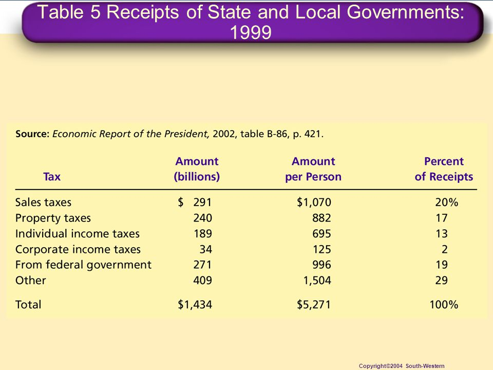 Table 5 Receipts of State and Local Governments: 1999 Copyright©2004 South-Western
