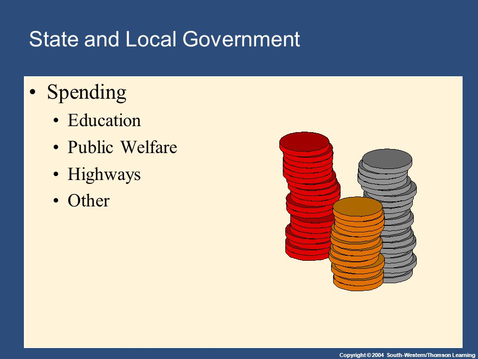 Copyright © 2004 South-Western/Thomson Learning State and Local Government Spending Education Public Welfare Highways Other