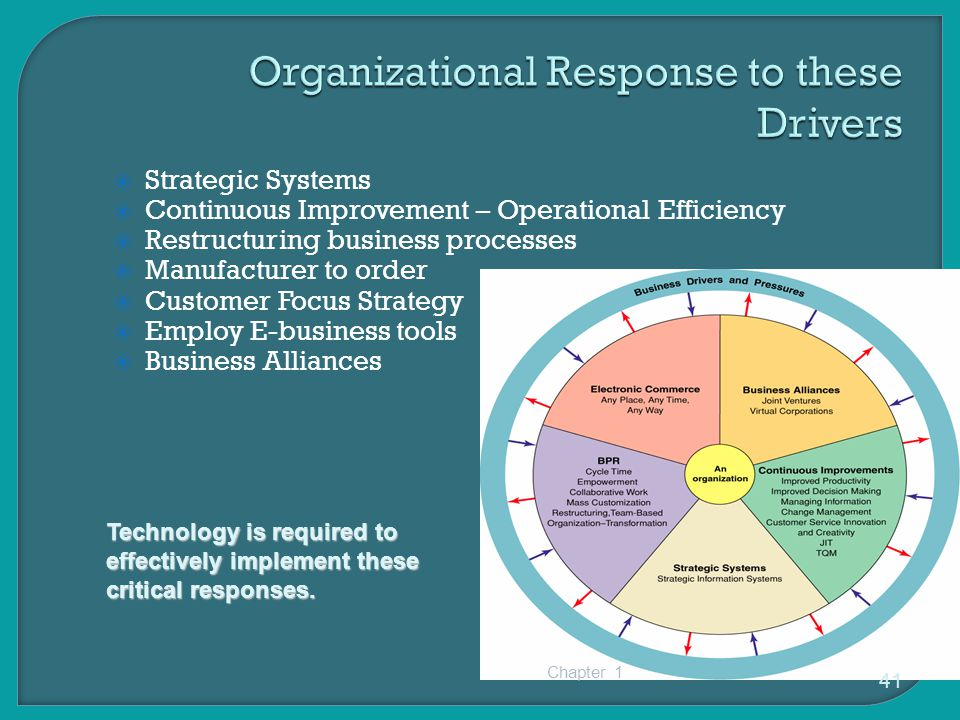  Strategic Systems  Continuous Improvement – Operational Efficiency  Restructuring business processes  Manufacturer to order  Customer Focus Strategy  Employ E-business tools  Business Alliances Chapter 1 41 Technology is required to effectively implement these critical responses.