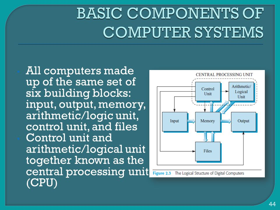 All computers made up of the same set of six building blocks: input, output, memory, arithmetic/logic unit, control unit, and files Control unit and arithmetic/logical unit together known as the central processing unit (CPU) 44