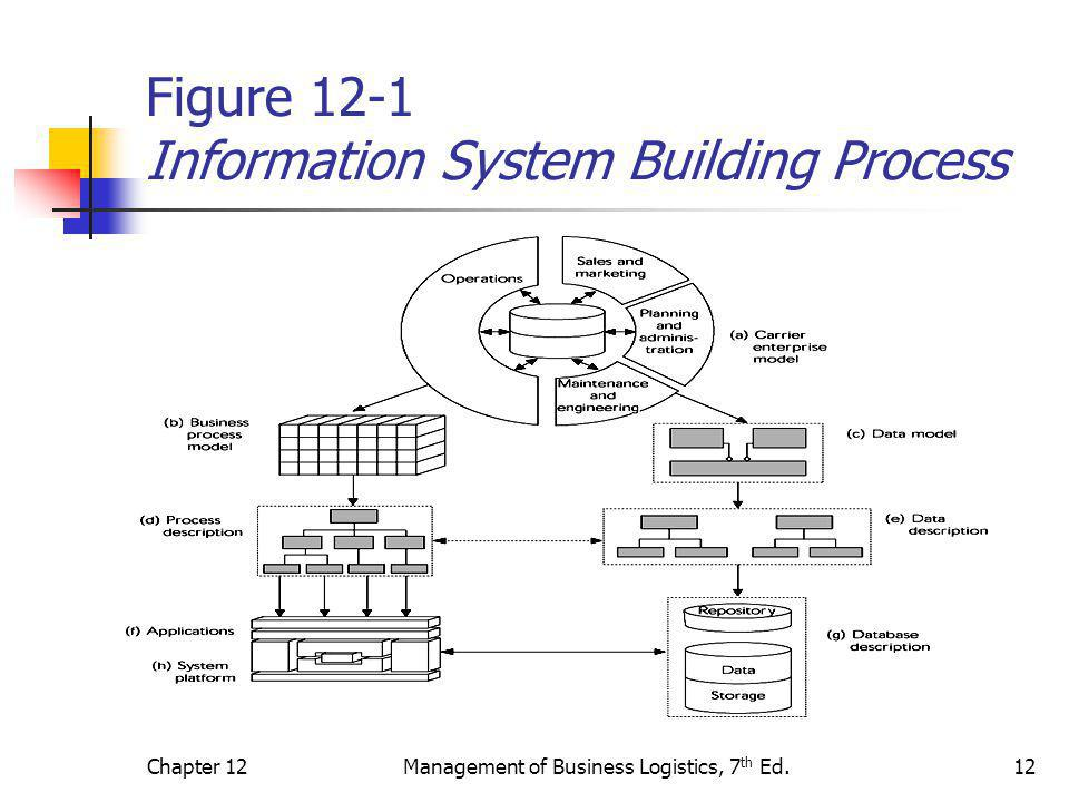 Chapter 12Management of Business Logistics, 7 th Ed.12 Figure 12-1 Information System Building Process