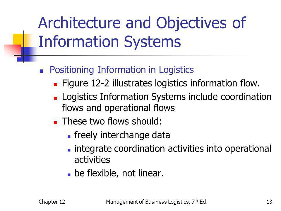 Chapter 12Management of Business Logistics, 7 th Ed.13 Architecture and Objectives of Information Systems Positioning Information in Logistics Figure