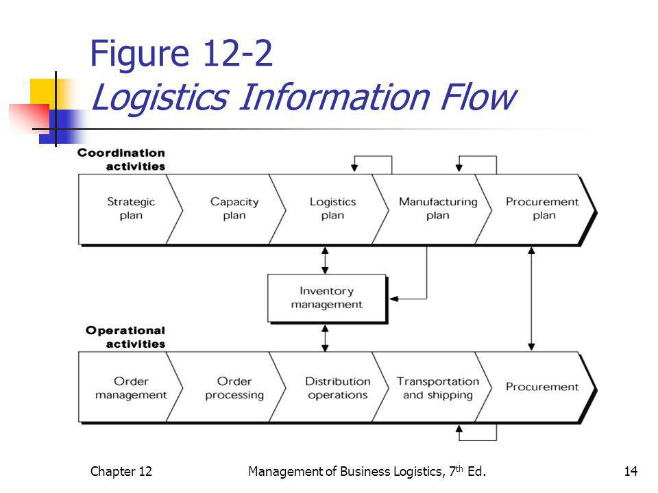 Chapter 12Management of Business Logistics, 7 th Ed.14 Figure 12-2 Logistics Information Flow