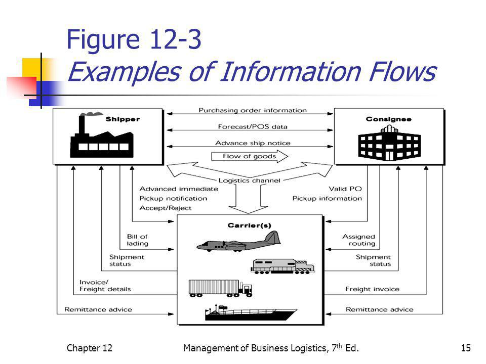 Chapter 12Management of Business Logistics, 7 th Ed.15 Figure 12-3 Examples of Information Flows