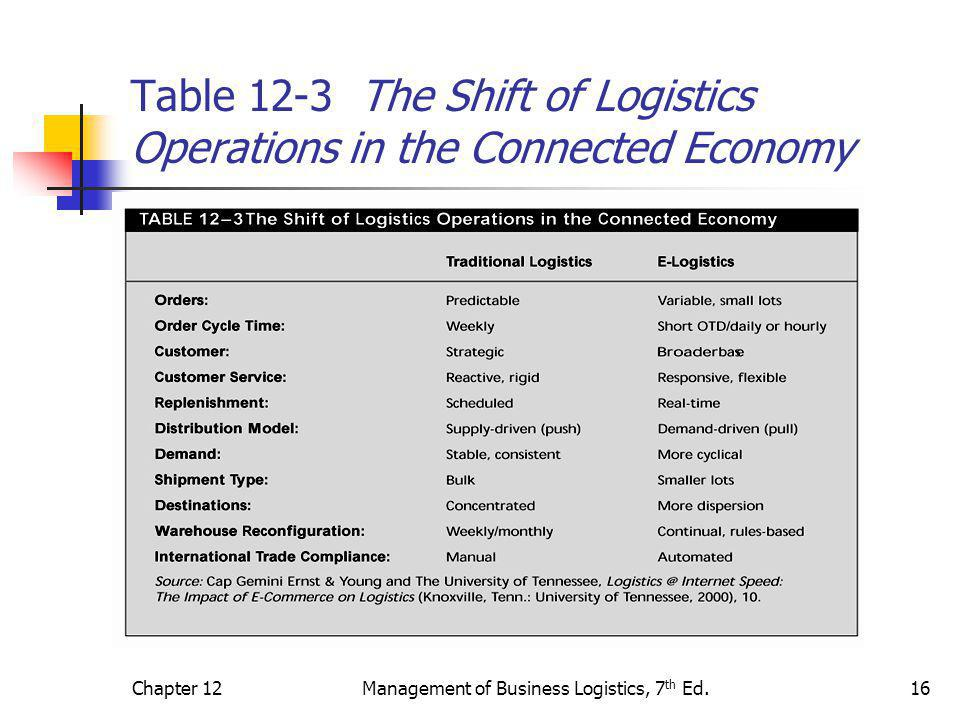 Chapter 12Management of Business Logistics, 7 th Ed.16 Table 12-3 The Shift of Logistics Operations in the Connected Economy