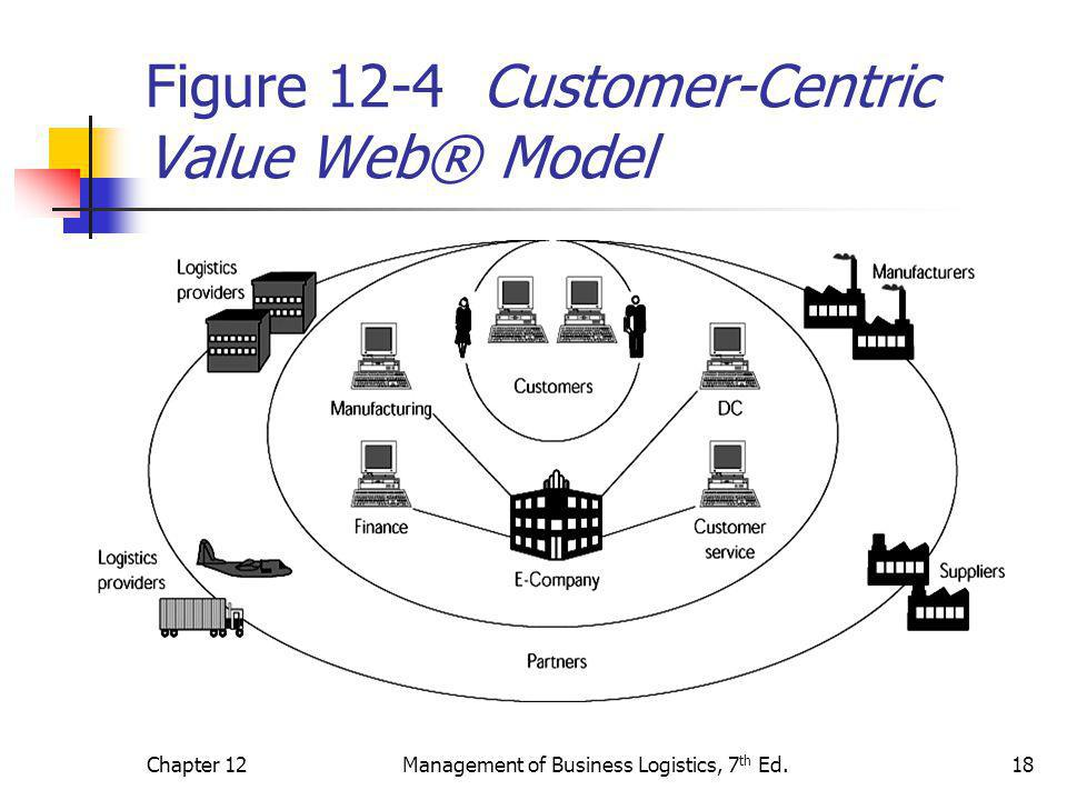 Chapter 12Management of Business Logistics, 7 th Ed.18 Figure 12-4 Customer-Centric Value Web® Model