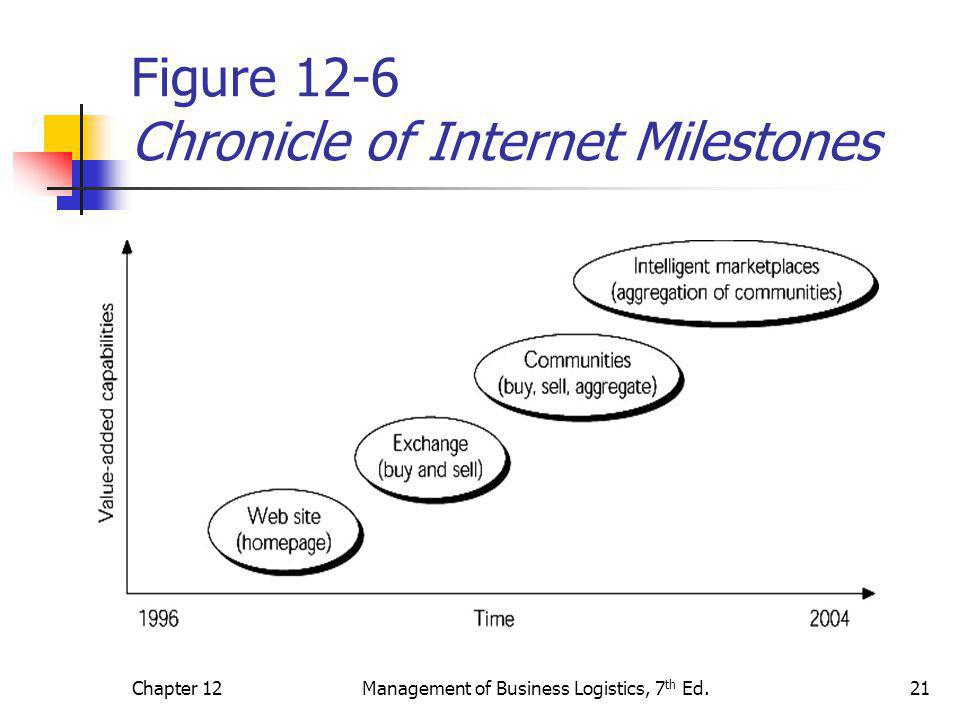 Chapter 12Management of Business Logistics, 7 th Ed.21 Figure 12-6 Chronicle of Internet Milestones
