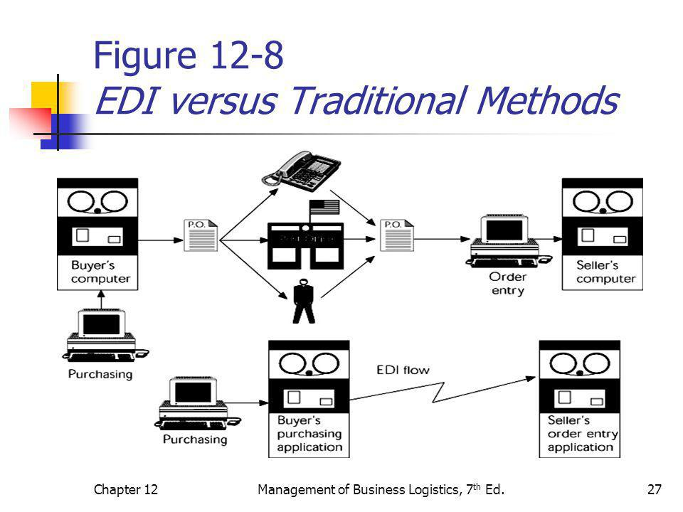 Chapter 12Management of Business Logistics, 7 th Ed.27 Figure 12-8 EDI versus Traditional Methods