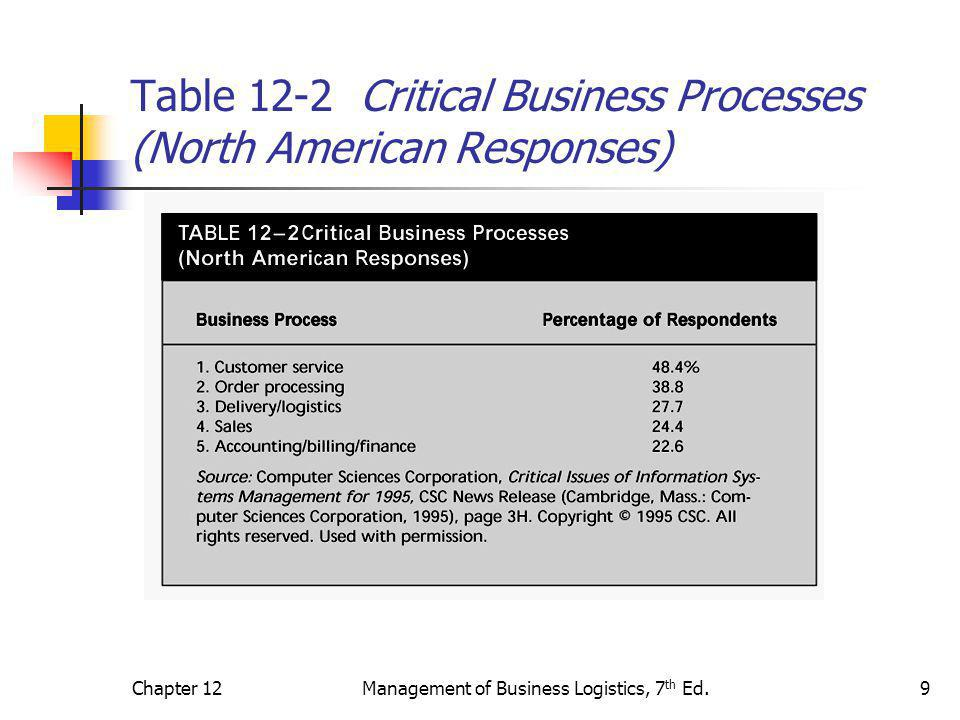 Chapter 12Management of Business Logistics, 7 th Ed.9 Table 12-2 Critical Business Processes (North American Responses)