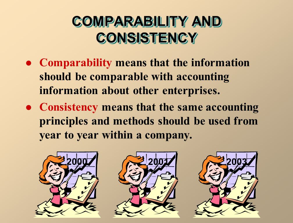 COMPARABILITY AND CONSISTENCY 2000 2001 2003 Comparability means that the information should be comparable with accounting information about other ent
