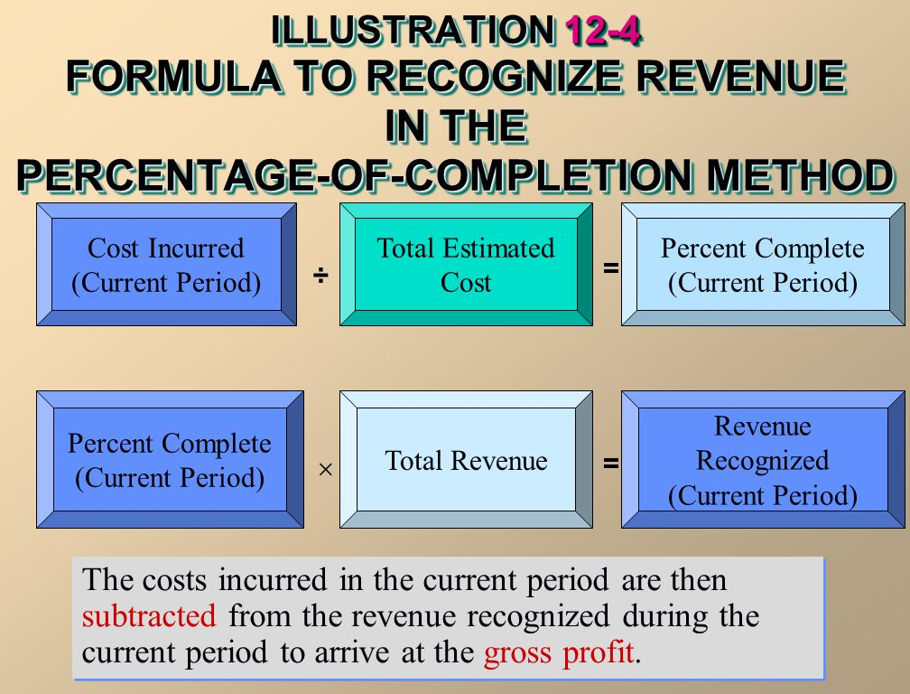 ILLUSTRATION 12-4 FORMULA TO RECOGNIZE REVENUE IN THE PERCENTAGE-OF-COMPLETION METHOD The costs incurred in the current period are then subtracted fro