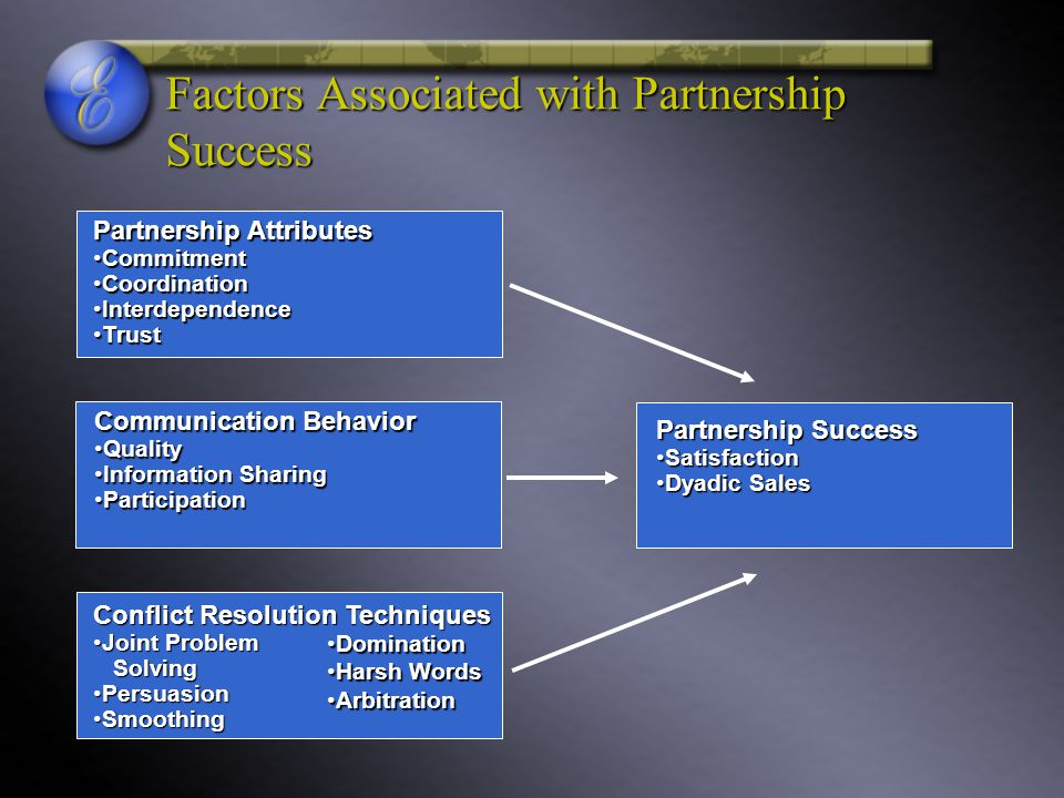 Factors Associated with Partnership Success Partnership Attributes CommitmentCommitment CoordinationCoordination InterdependenceInterdependence TrustTrust Communication Behavior QualityQuality Information SharingInformation Sharing ParticipationParticipation Conflict Resolution Techniques Joint Problem SolvingJoint Problem Solving PersuasionPersuasion SmoothingSmoothing DominationDomination Harsh WordsHarsh Words ArbitrationArbitration Partnership Success SatisfactionSatisfaction Dyadic SalesDyadic Sales
