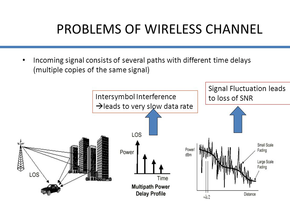 PROBLEMS OF WIRELESS CHANNEL Incoming signal consists of several paths with different time delays (multiple copies of the same signal) Intersymbol Int