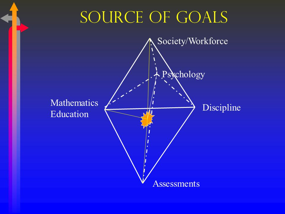 Source of Goals Society/Workforce Discipline Psychology Mathematics Education Assessments