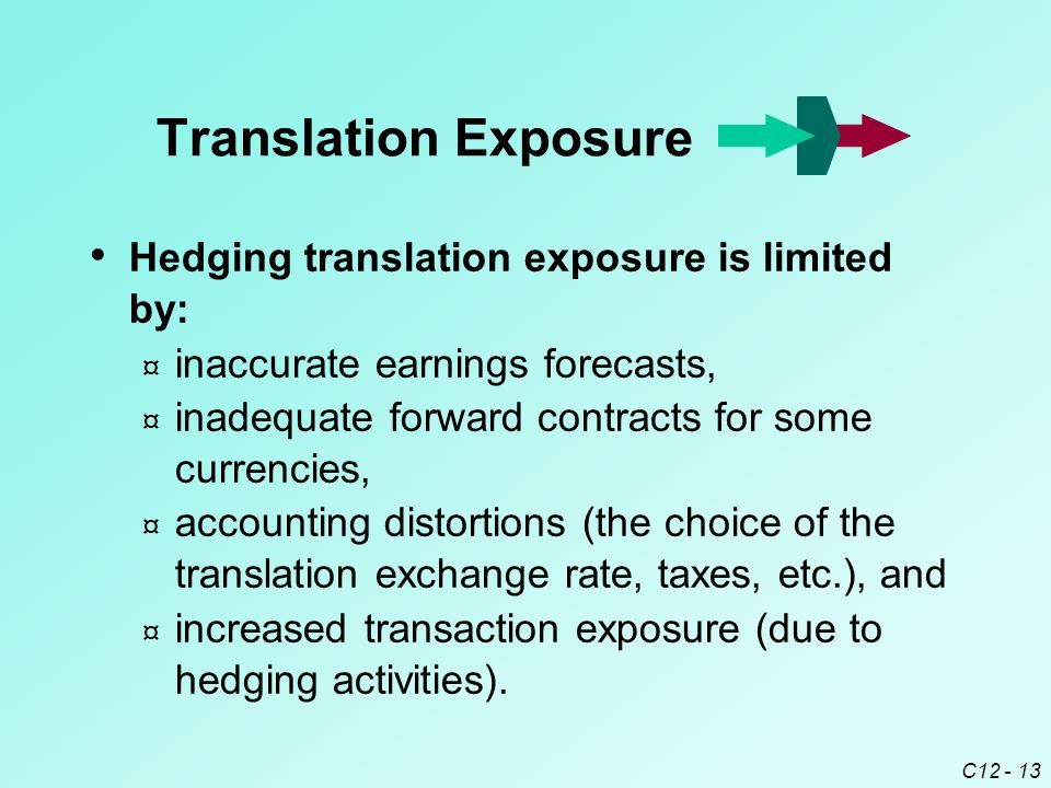 C12 - 13 Hedging translation exposure is limited by: ¤ inaccurate earnings forecasts, ¤ inadequate forward contracts for some currencies, ¤ accounting distortions (the choice of the translation exchange rate, taxes, etc.), and ¤ increased transaction exposure (due to hedging activities).