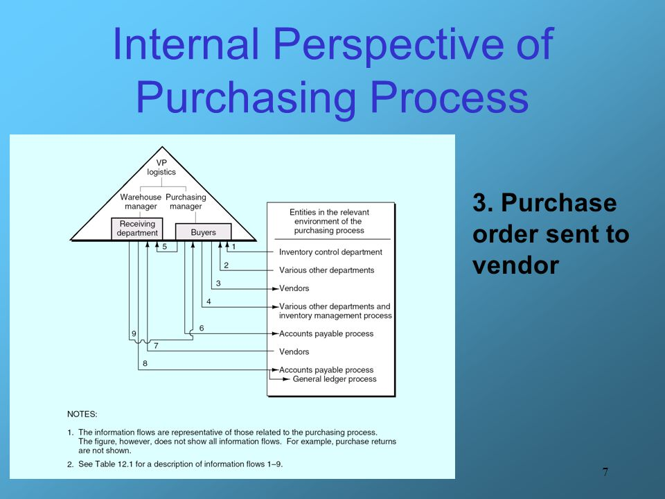 8 Internal Perspective of Purchasing Process 4.