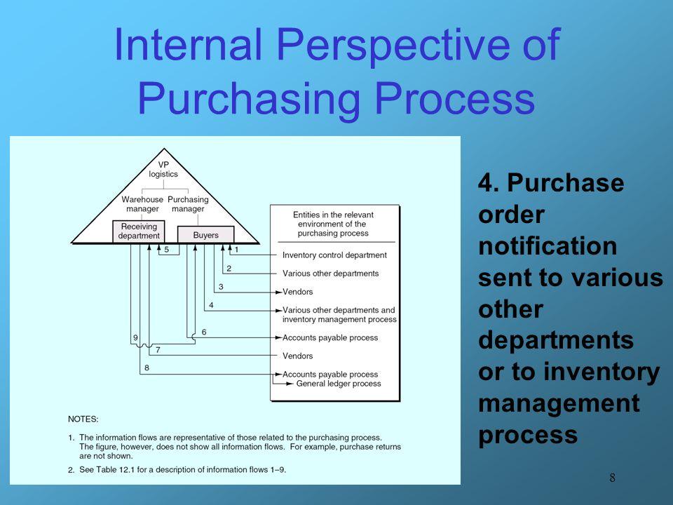 29 ER diagram - Purchasing