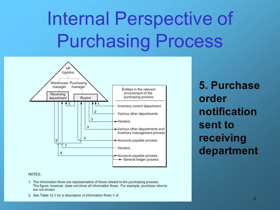 30 Purchasing Process Systems Flow Chart