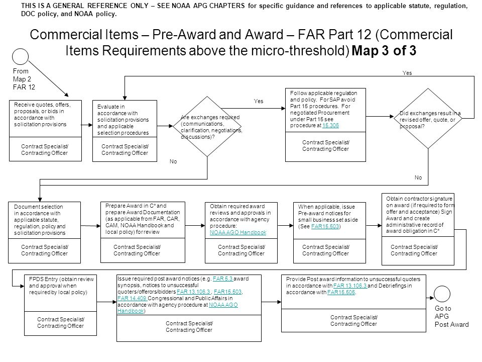 Commercial Items – Pre-Award and Award – FAR Part 12 (Commercial Items Requirements above the micro-threshold) Map 3 of 3 Evaluate in accordance with